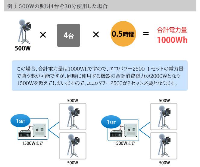 例 ) 500Wの照明4台を30分使用した場合