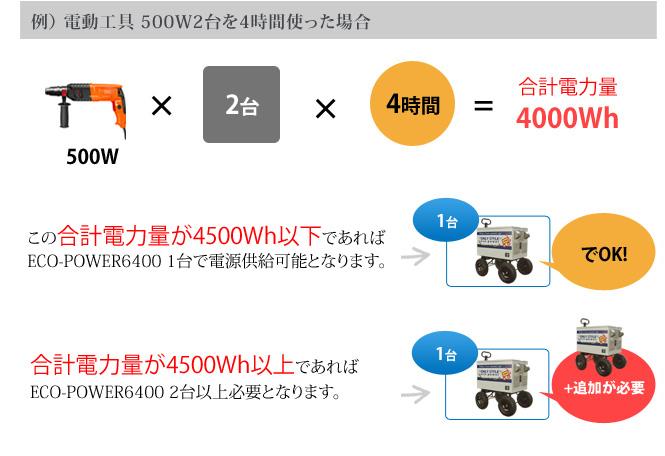 例) 電動工具 500W2台を4時間使った場合