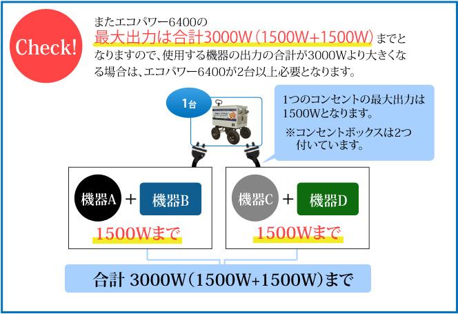 またエコパワー6400の最大出力は合計3000W(1500W+1500W)までとなりますので、使用する機器の出力の合計が3000Wより大きくなる場合は、エコパワー6400が2台以上必要となります。
