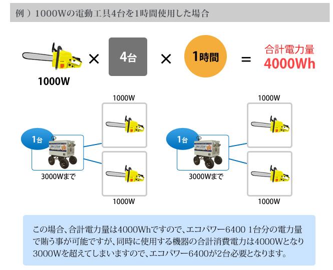例 ) 1000Wの電動工具4台を1時間使用した場合