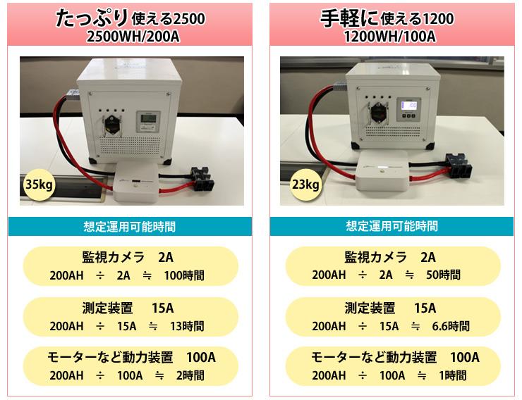 バッテリーは選べる2タイプ 2500 or 1200イメージ