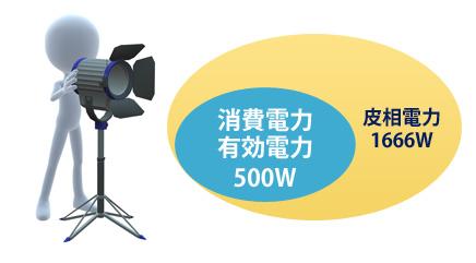有効電力・消費電力500W・皮相電力1666W