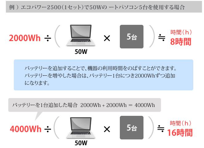 例 ) エコパワー2500(1セット)で50Wの ートパソコン5台を使用する場合