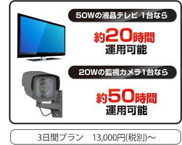 50Wの液晶テレビ1台なら 約20時間、20Wの監視カメラ1台なら約50時間運用可能 3日間プラン12,000円~