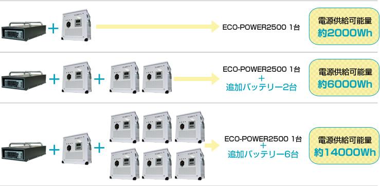 エコパワー2500必要台数の考え方