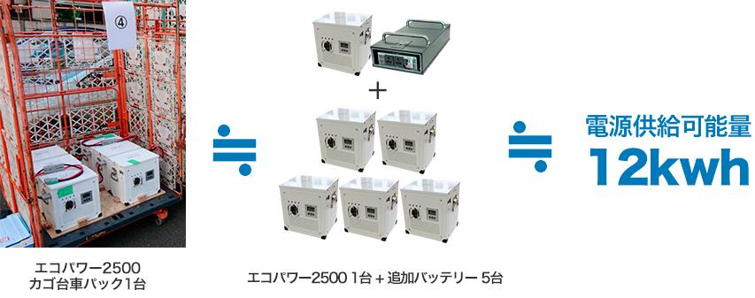 電源供給可能量12kwh