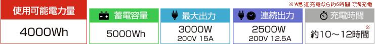 蓄電容量5000Wh/定格出力3000W/充電時間10~12時間