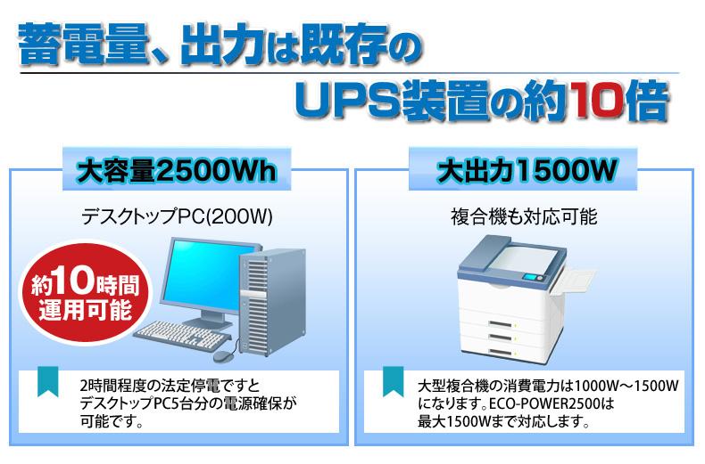 蓄電量、出力は既存のUPS装置の約10倍